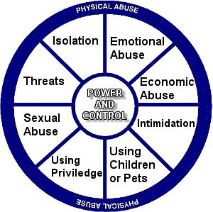 power and control wheel in abusive relationships